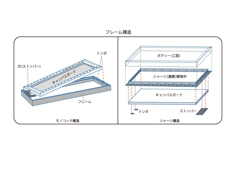 Nsサイズの枠の構造