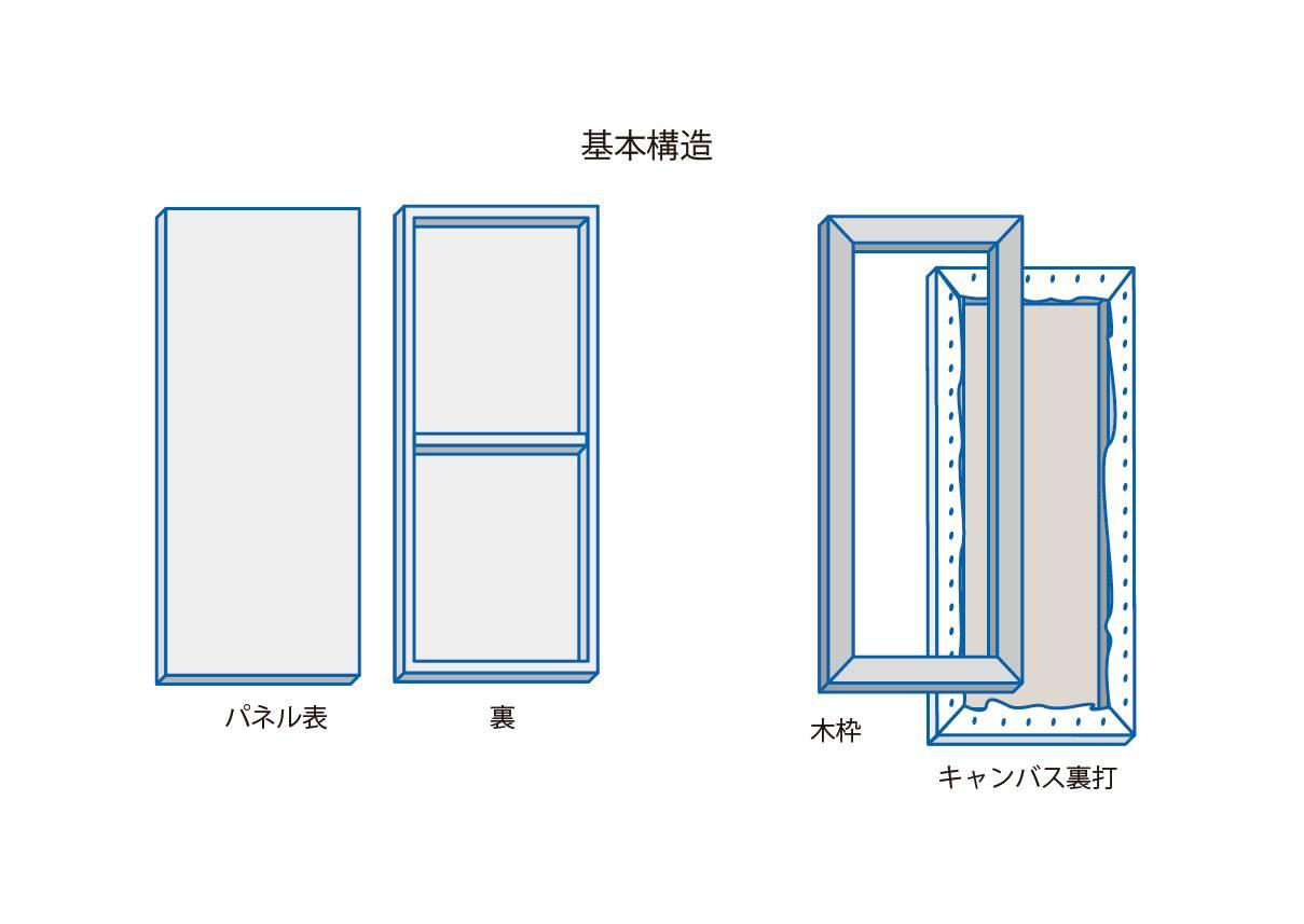 Nsサイズの平面作品の構造